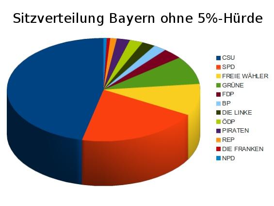 sitzverteilung_bayern
